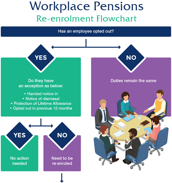 Workplace Pension Re-enrolment Flowchart